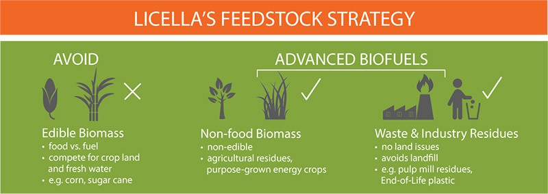 Licella's feedstock strategy