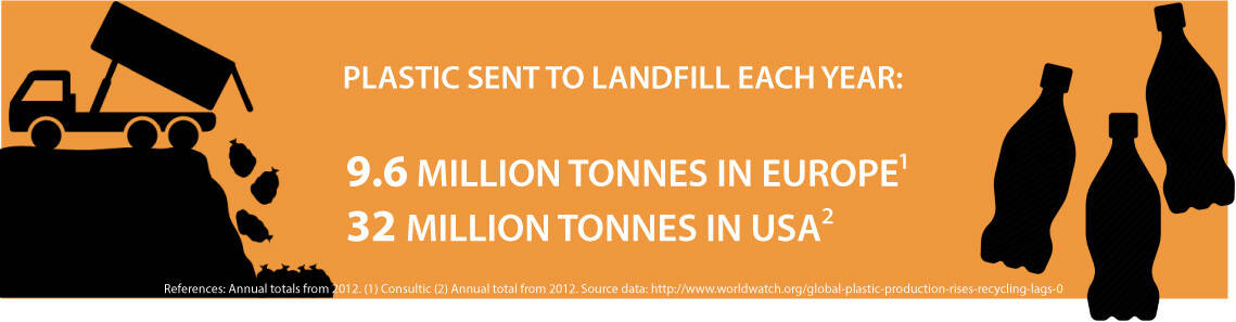 Plastic to landfill